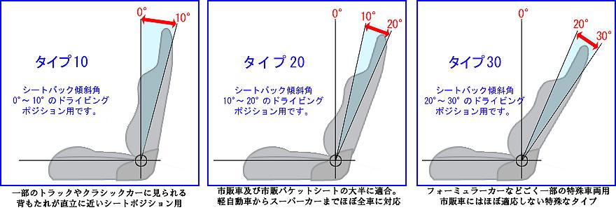 ハンス シートバック角度表