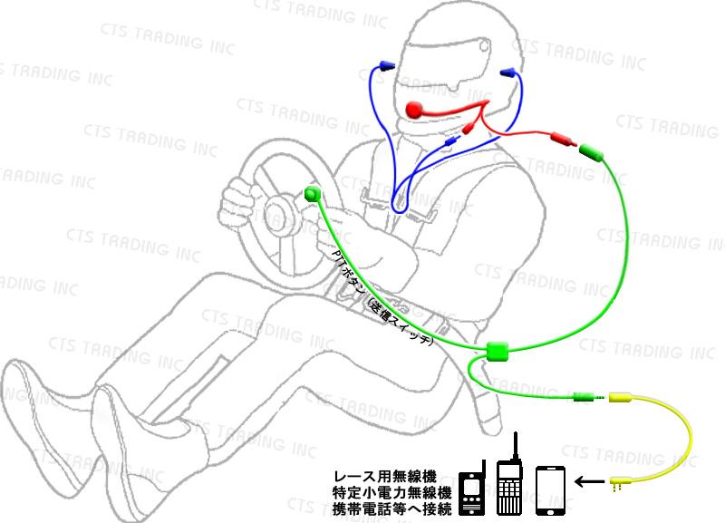 四輪レース用コミュニケーションシステム構成